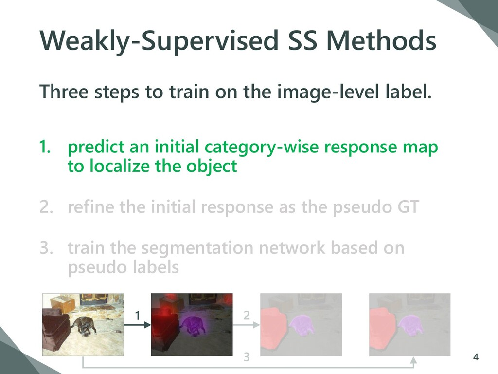 Weakly-Supervised SS Methods Three steps to tra...