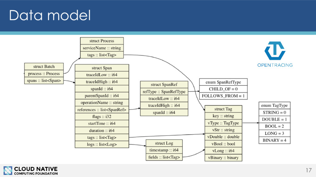Data model 17