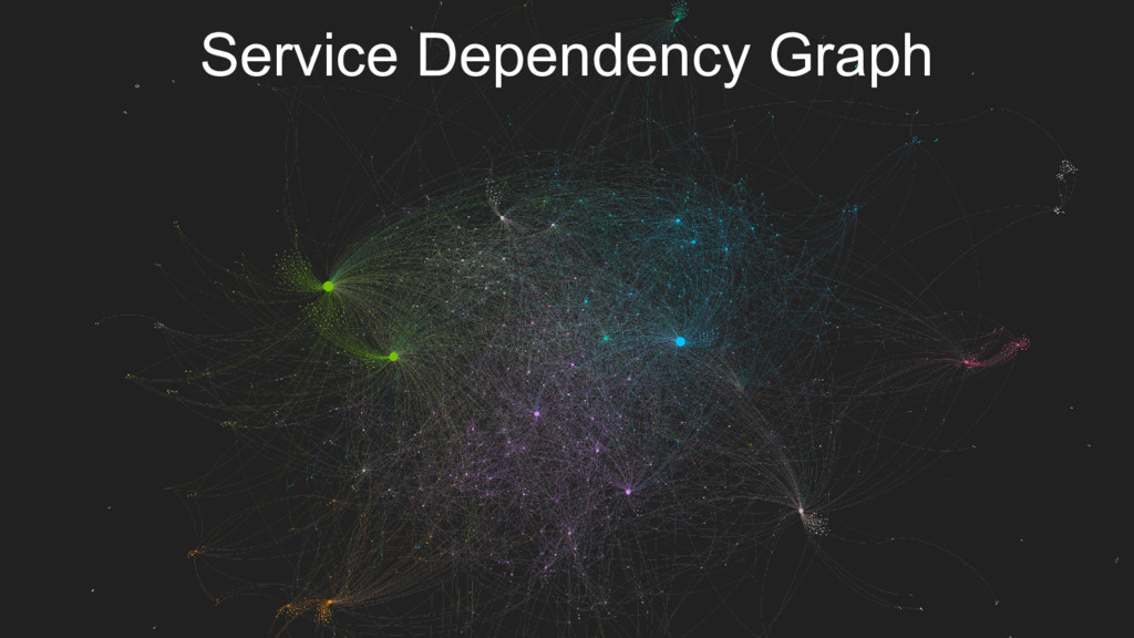 Service Dependency Graph