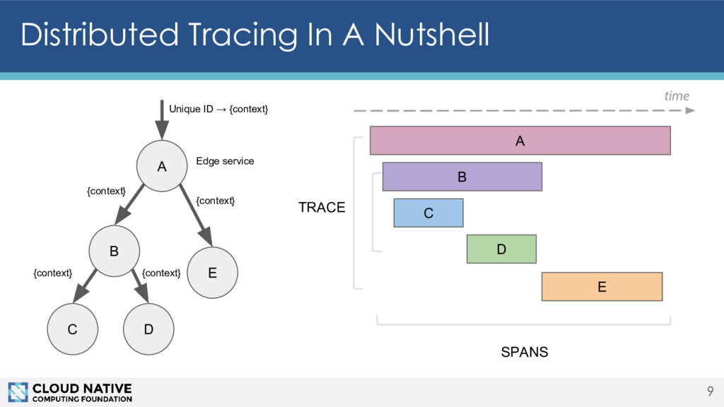 Distributed Tracing In A Nutshell 9 A B C D E {...
