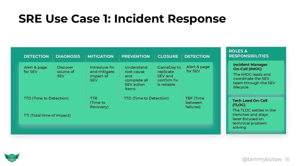 SRE Use Case 1: Incident Response 15 @tammybuto...
