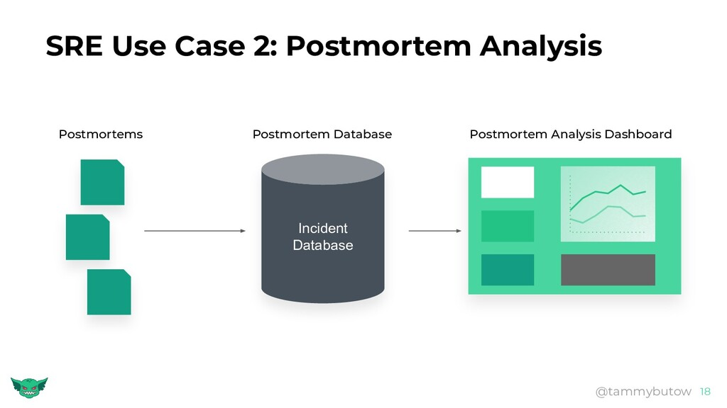 SRE Use Case 2: Postmortem Analysis 18 @tammybu...