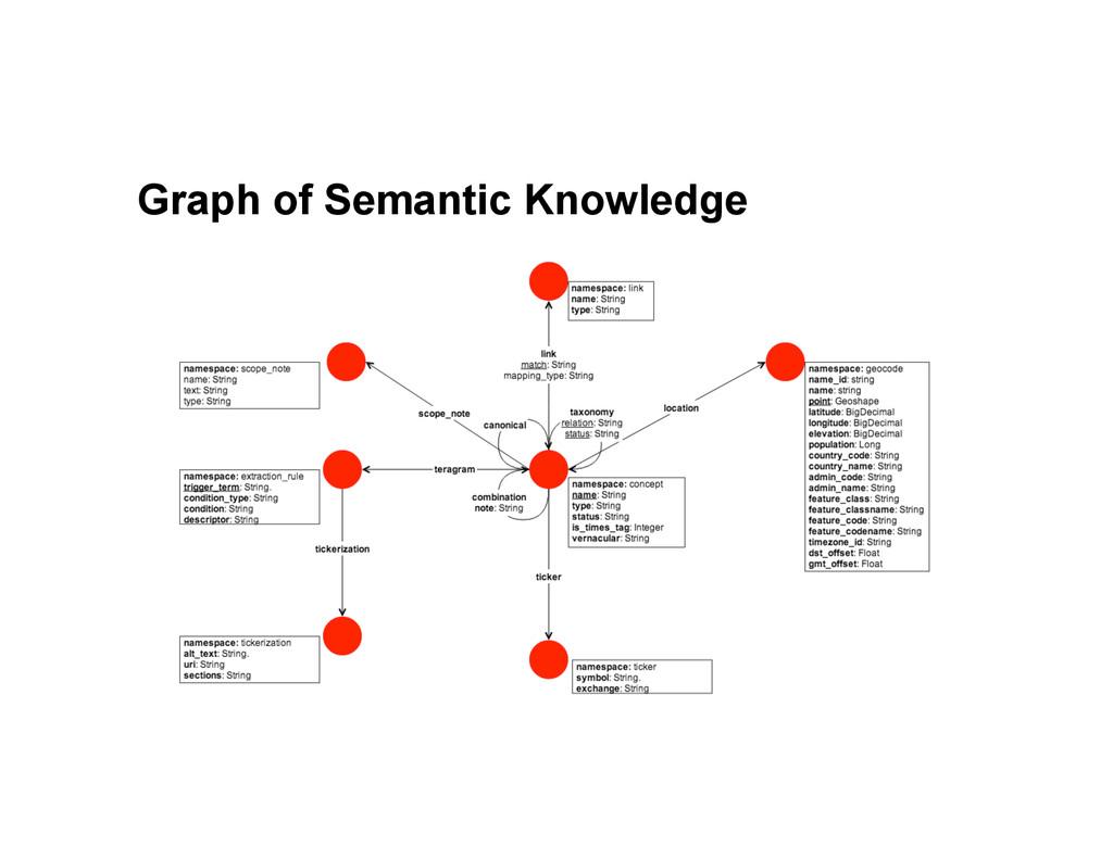 Graph of Semantic Knowledge