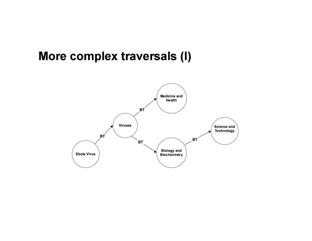 More complex traversals (I)