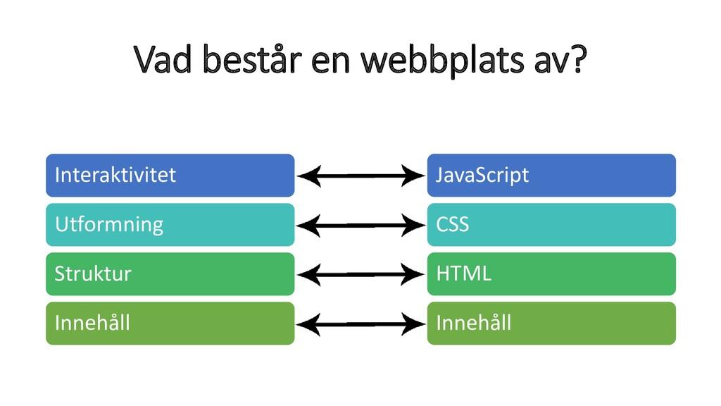 Vad består en webbplats av? JavaScript CSS HTML...