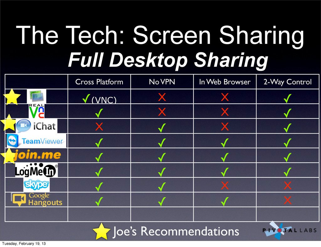 Joe's Recommendations The Tech: Screen Sharing ...