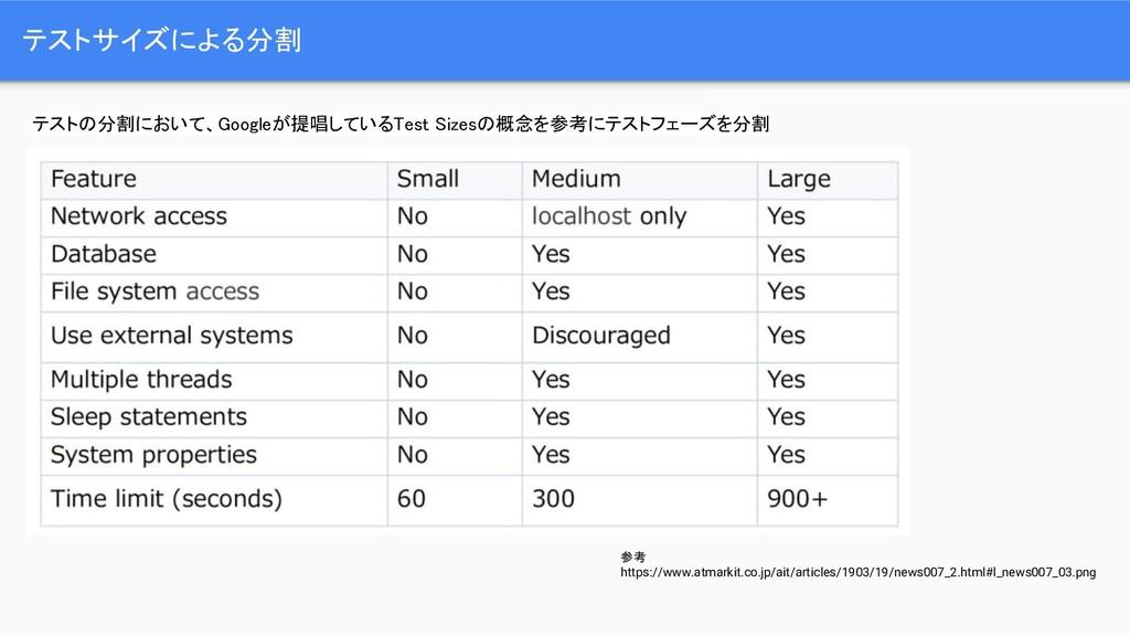 テストサイズによる分割 テストの分割において、Googleが提唱しているTest Sizesの...