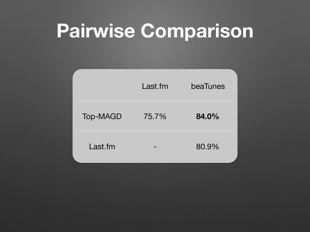 Last.fm beaTunes Top-MAGD 75.7% 84.0% Last.fm -...