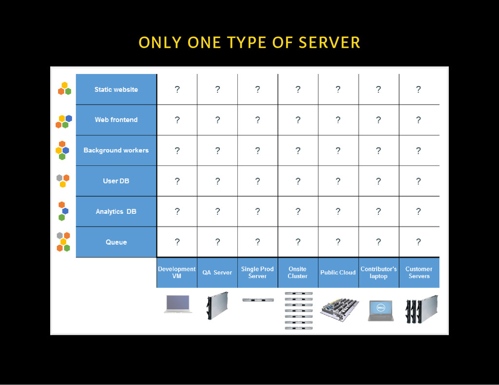 ONLY ONE TYPE OF SERVER