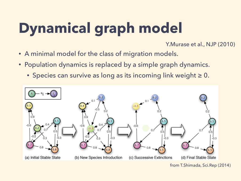 Dynamical graph model • A minimal model for the...