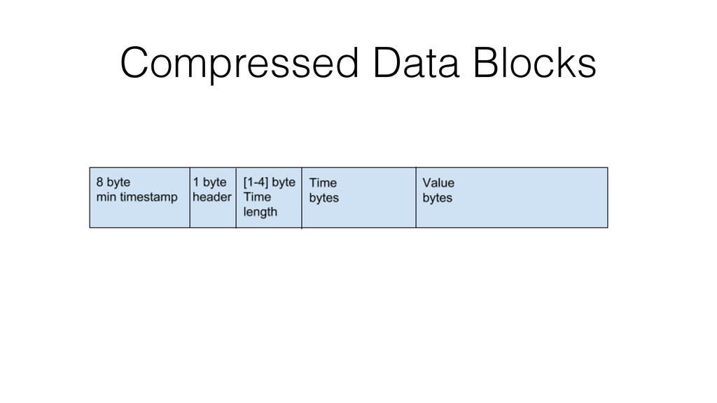 Compressed Data Blocks