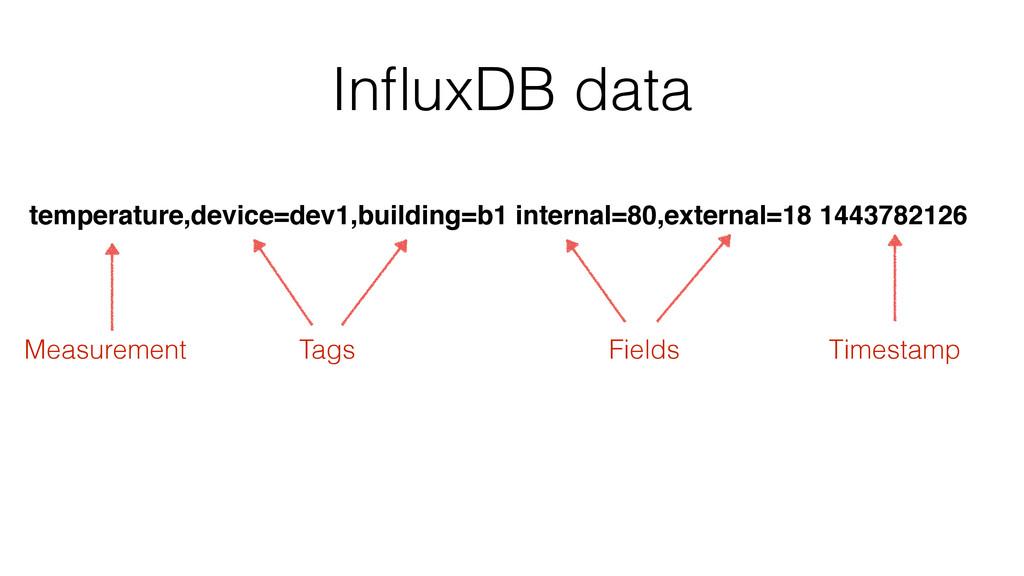 InfluxDB data temperature,device=dev1,building=b...