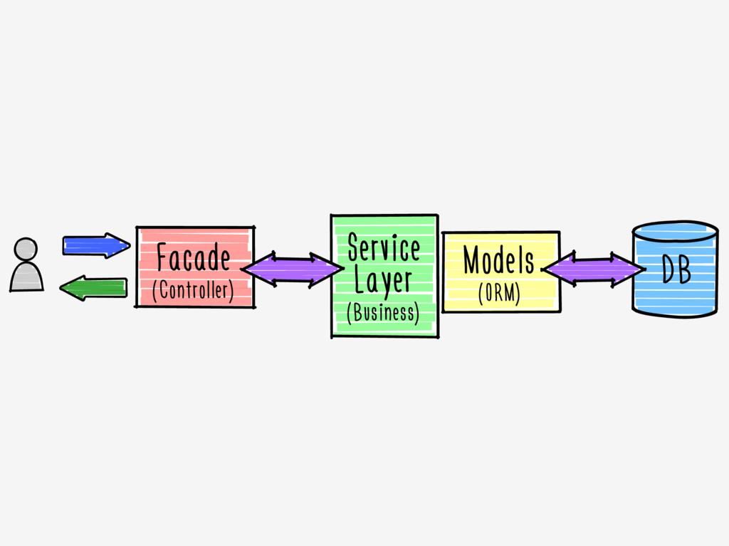 Facade (Controller) Models (ORM) DB Service Lay...