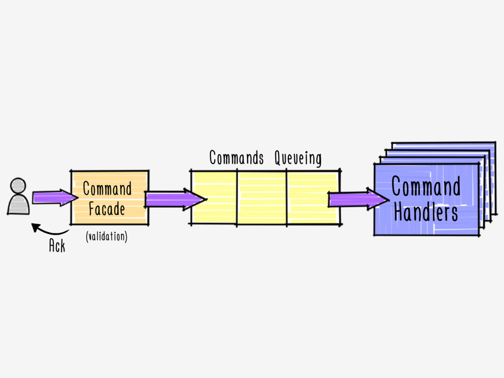 Command Facade Command Handlers Commands Queuei...