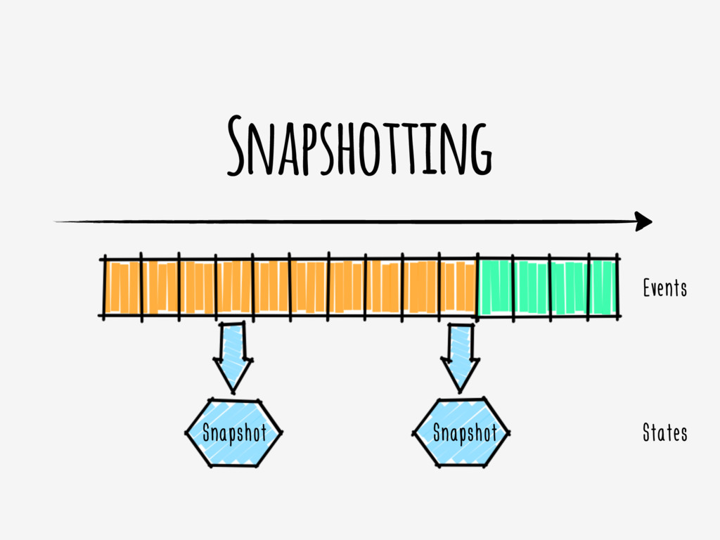Snapshotting Snapshot Snapshot Events States