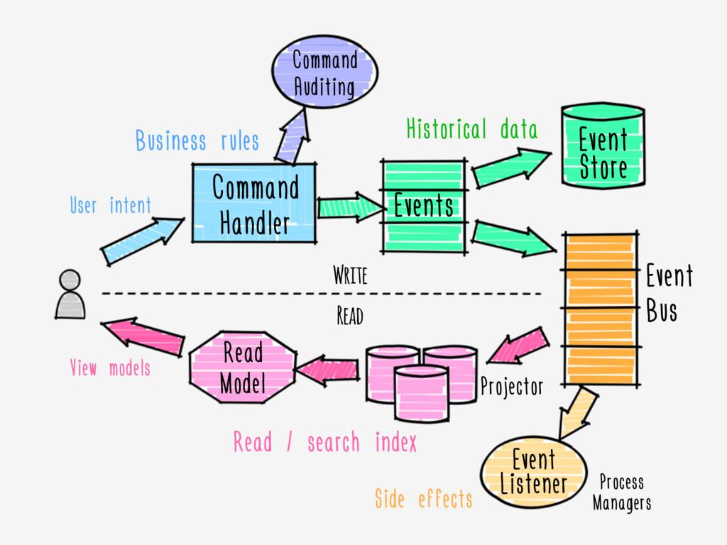 Command Handler Events Event Store Command Audi...