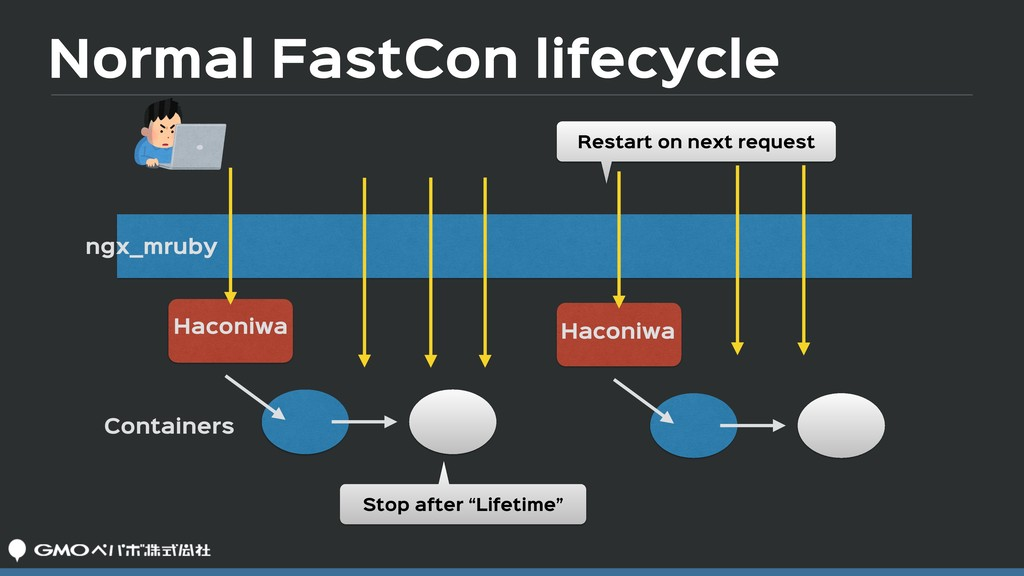 Normal FastCon lifecycle ngx_mruby Haconiwa Con...