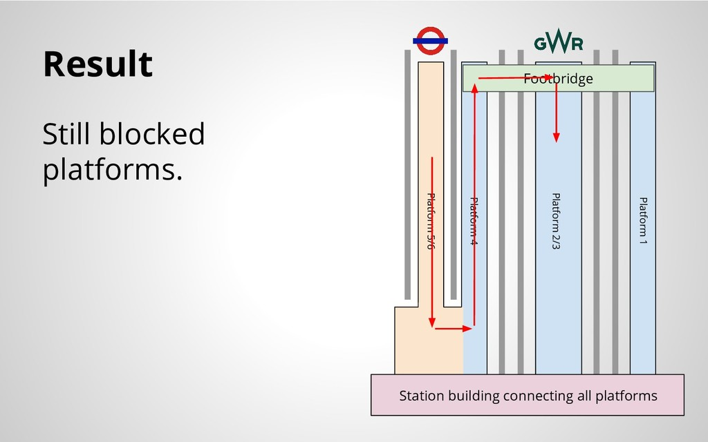 Result Still blocked platforms. Station buildin...