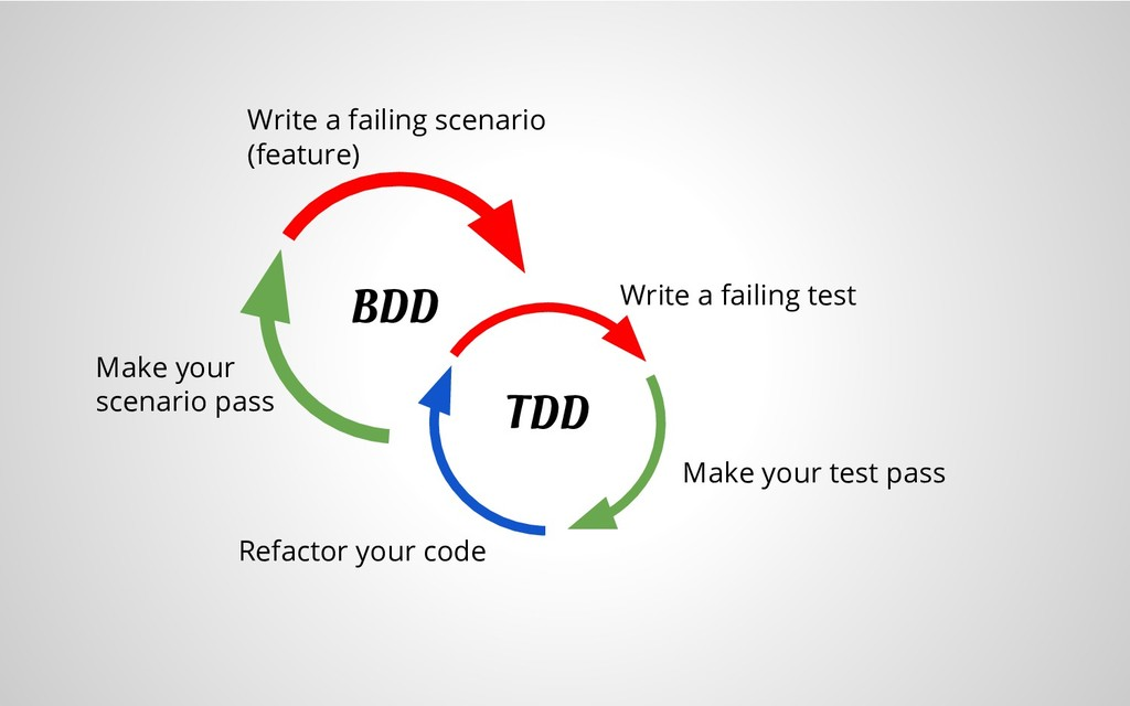 Write a failing scenario (feature) Write a fail...