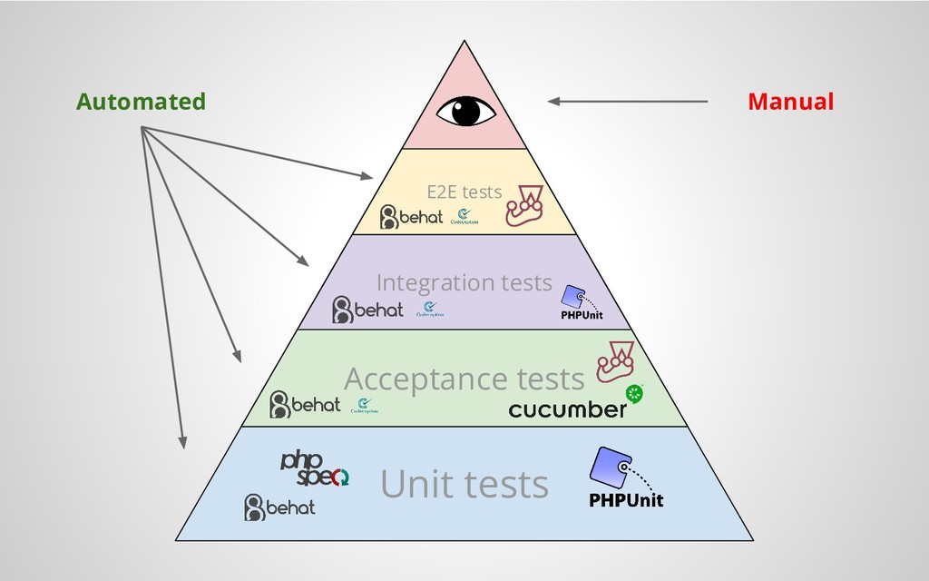 Unit tests Acceptance tests Integration tests E...