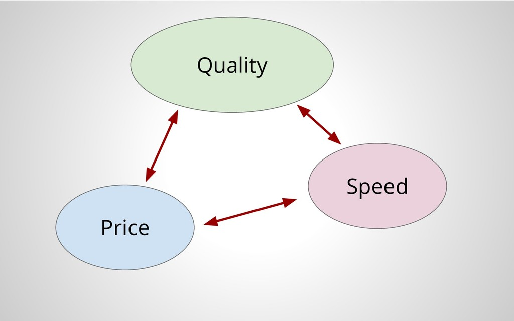 Price Quality Speed