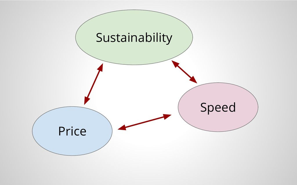 Price Sustainability Speed