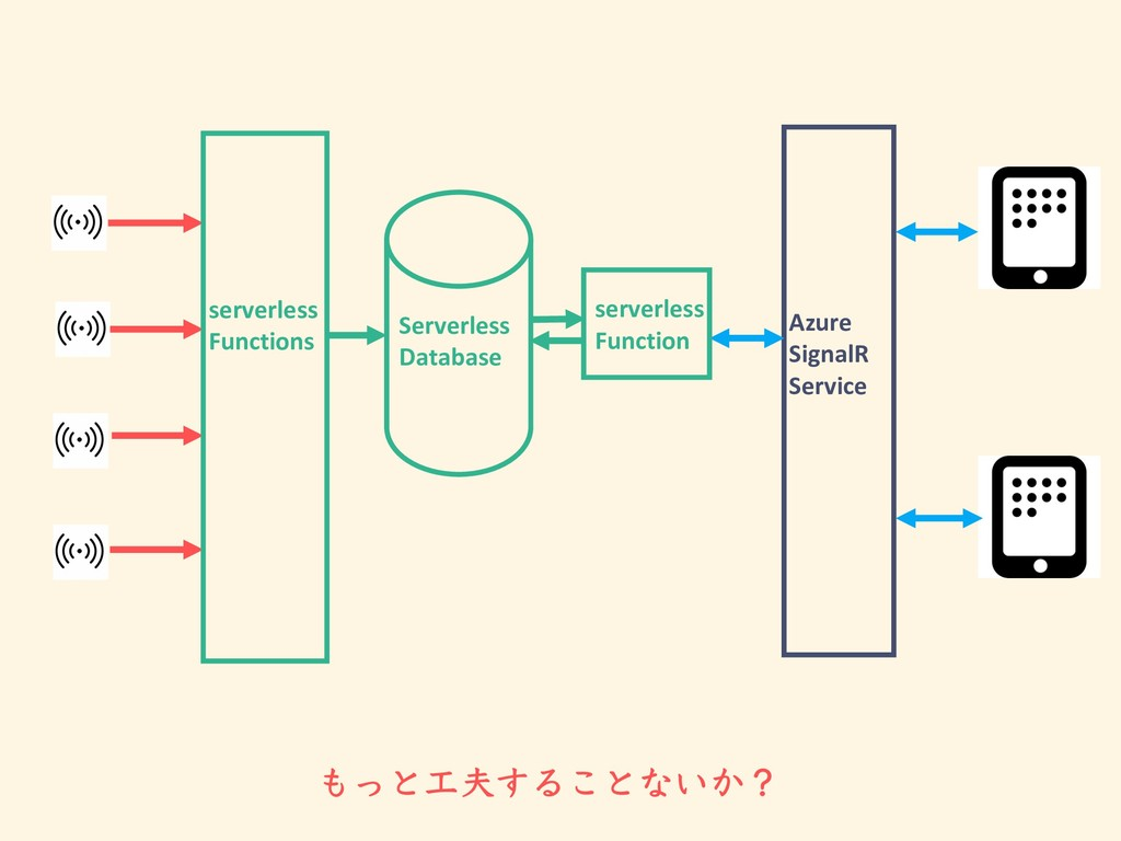 ͬͱ͢Δ͜ͱͳ͍͔ʁ serverless Functions Azure Signal...