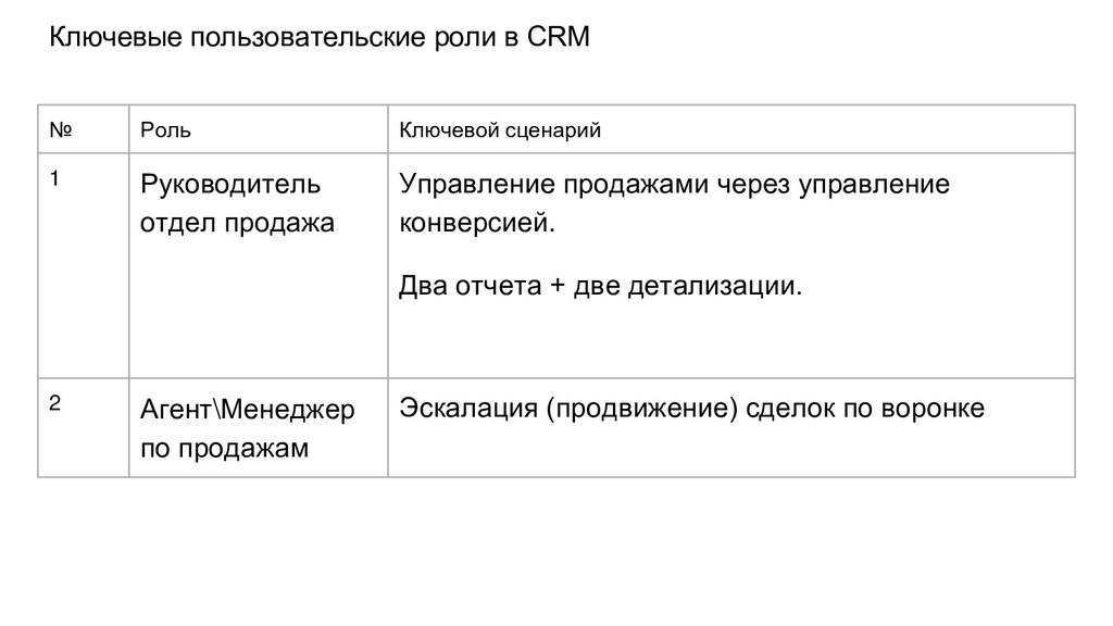 Ключевые пользовательские роли в CRM № Роль Клю...