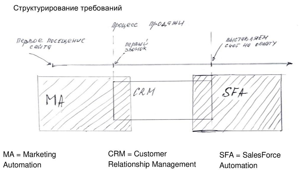 Структурирование требований CRM = Customer Rela...