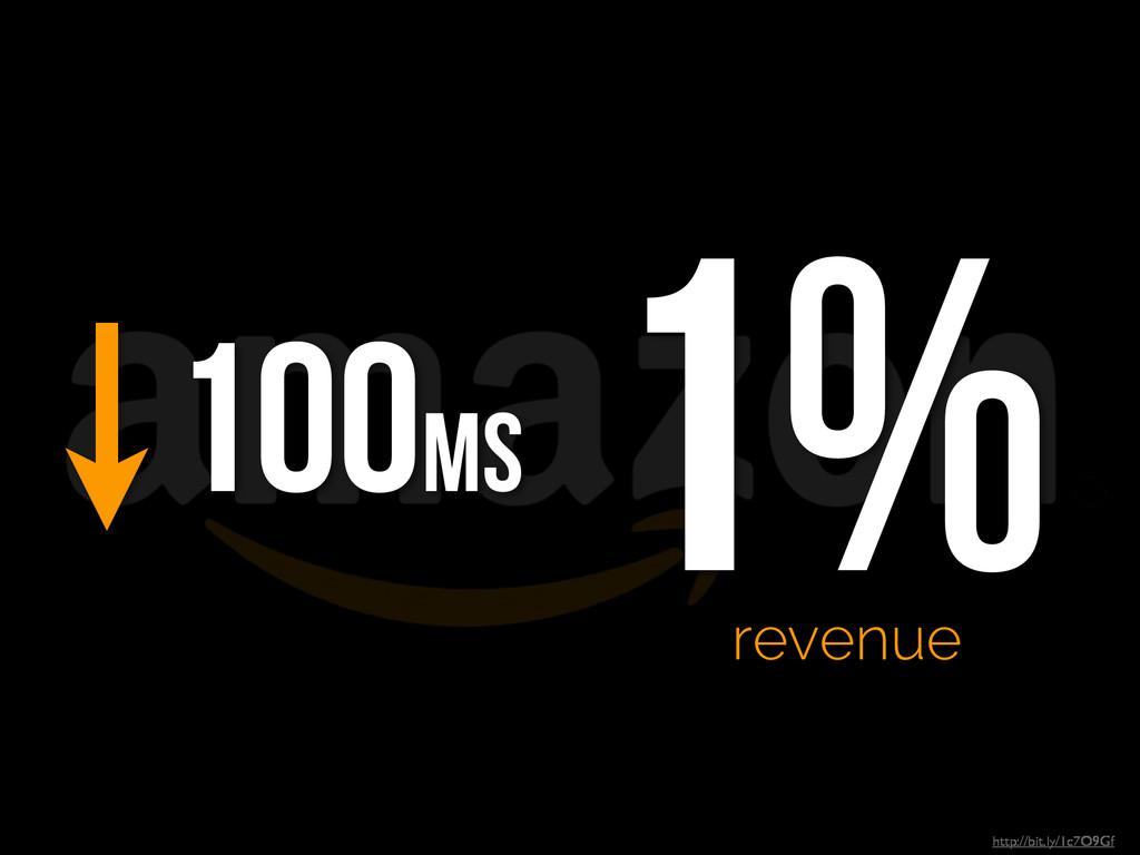 http://bit.ly/1c7O9Gf 100ms 1% revenue