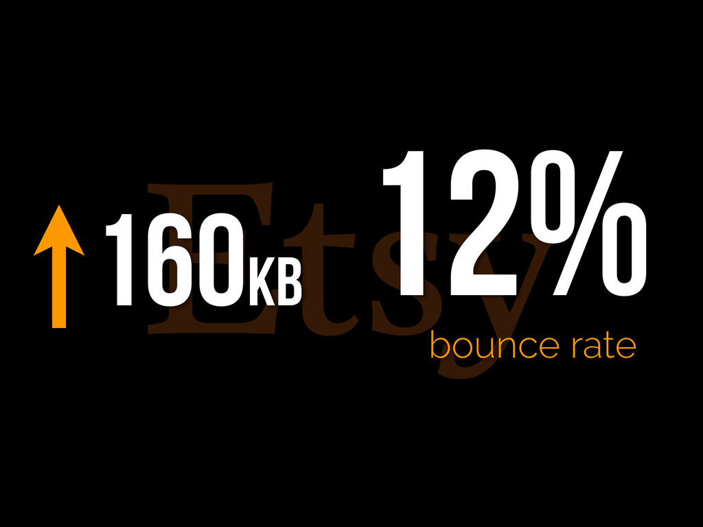 160kb 12% bounce rate