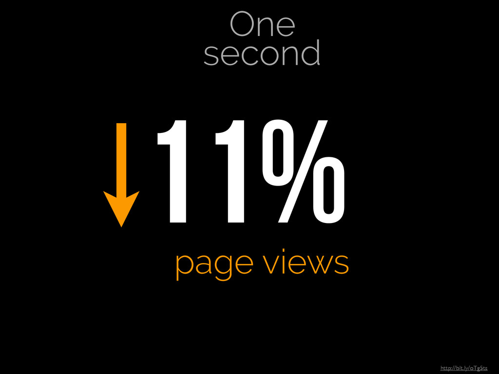 One second 11% page views http://bit.ly/oTg5...