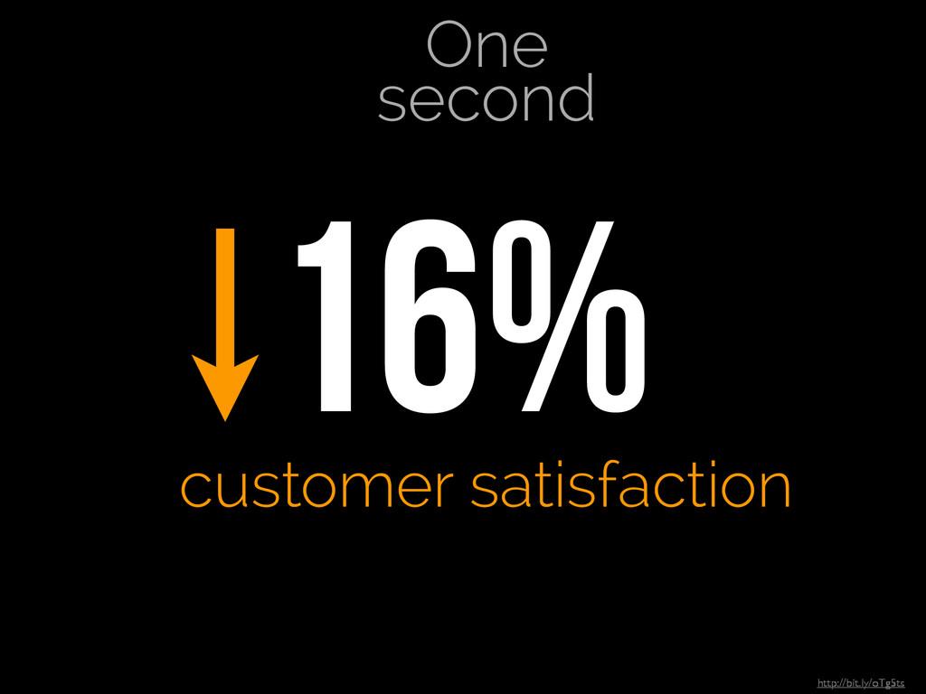 http://bit.ly/oTg5ts 16% customer satisfaction...