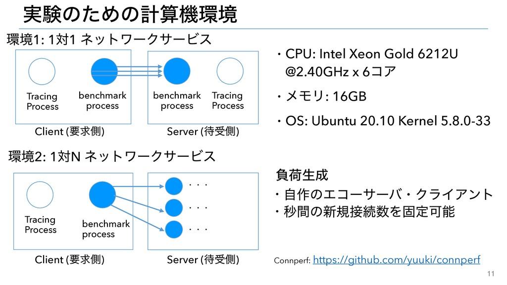 11 ࣮ݧͷͨΊͷܭػڥ Client (ཁٻଆ) Server (डଆ) Tracin...
