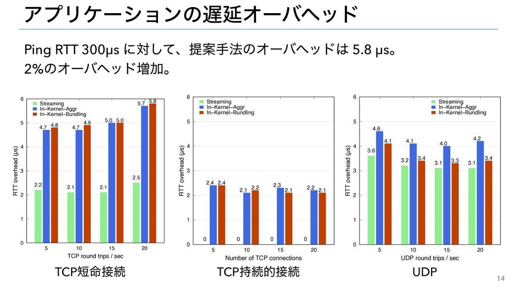 14 ΞϓϦέʔγϣϯͷԆΦʔόϔου TCP໋ଓ UDP Ping RTT 300μs...