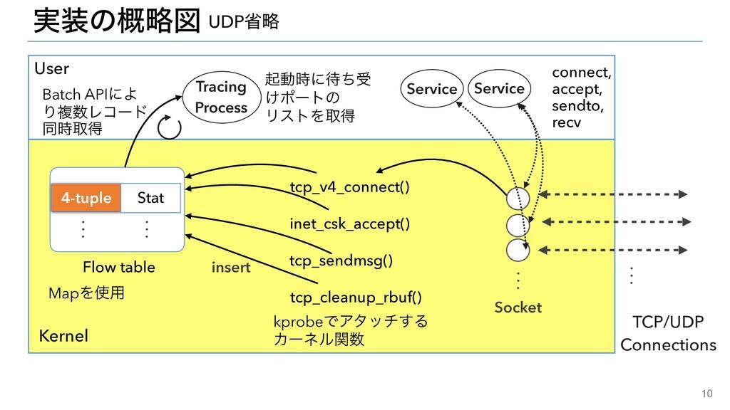 10 ࣮ͷུ֓ਤ TCP/UDP   Connections Flow table .   ...