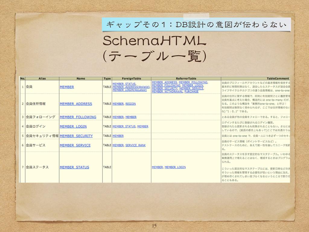 SchemaHTML (テーブル一覧) 15 ギャップその1:DB設計の意図が伝わらない