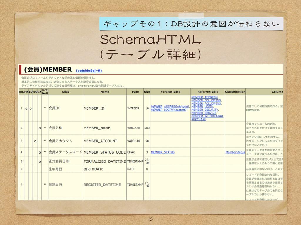 SchemaHTML (テーブル詳細) 16 ギャップその1:DB設計の意図が伝わらない