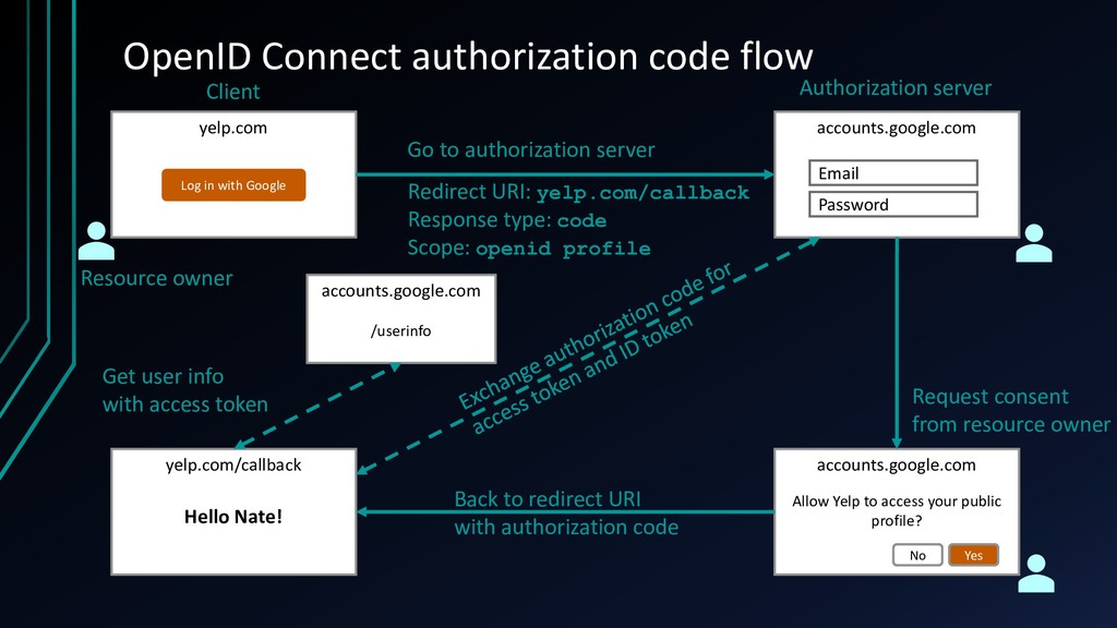 OpenID Connect authorization code flow yelp.com...