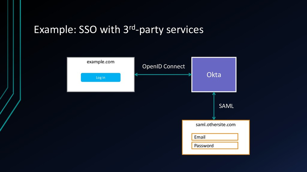 Example: SSO with 3rd-party services example.co...
