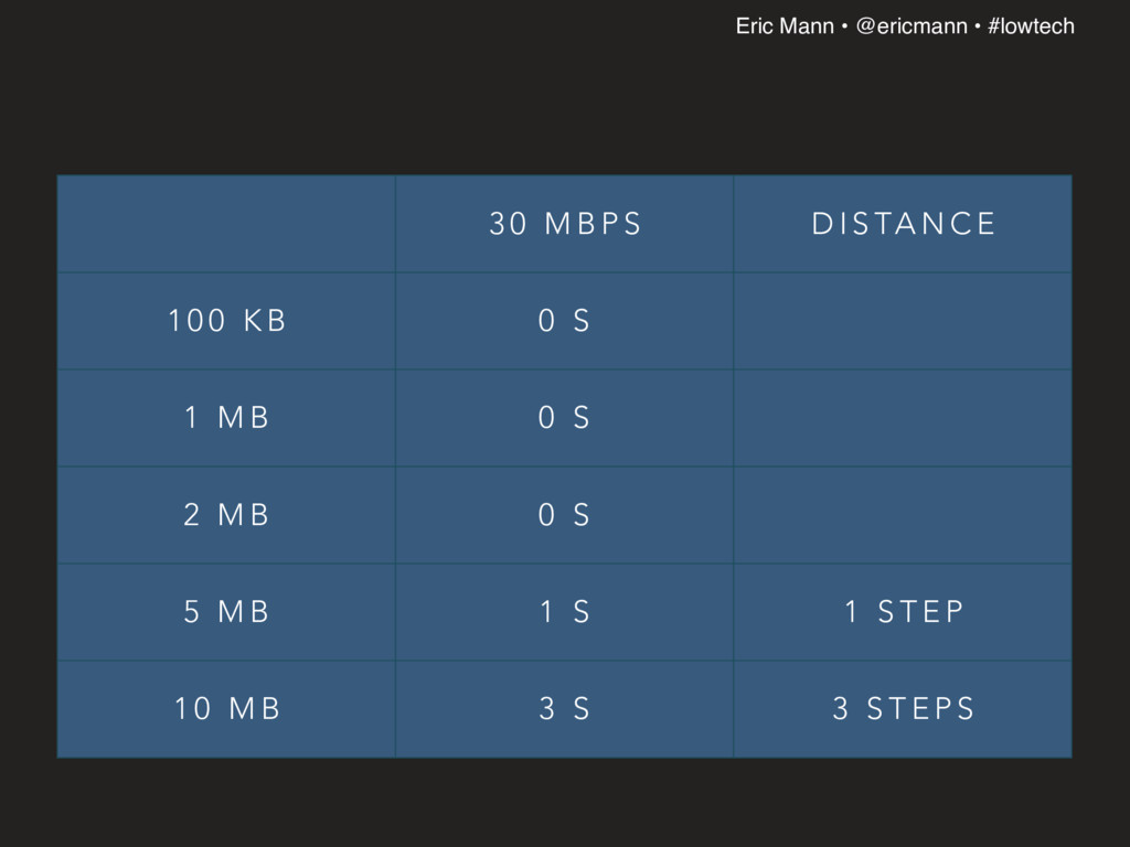 Eric Mann • @ericmann • #lowtech 3 0 M B P S D ...