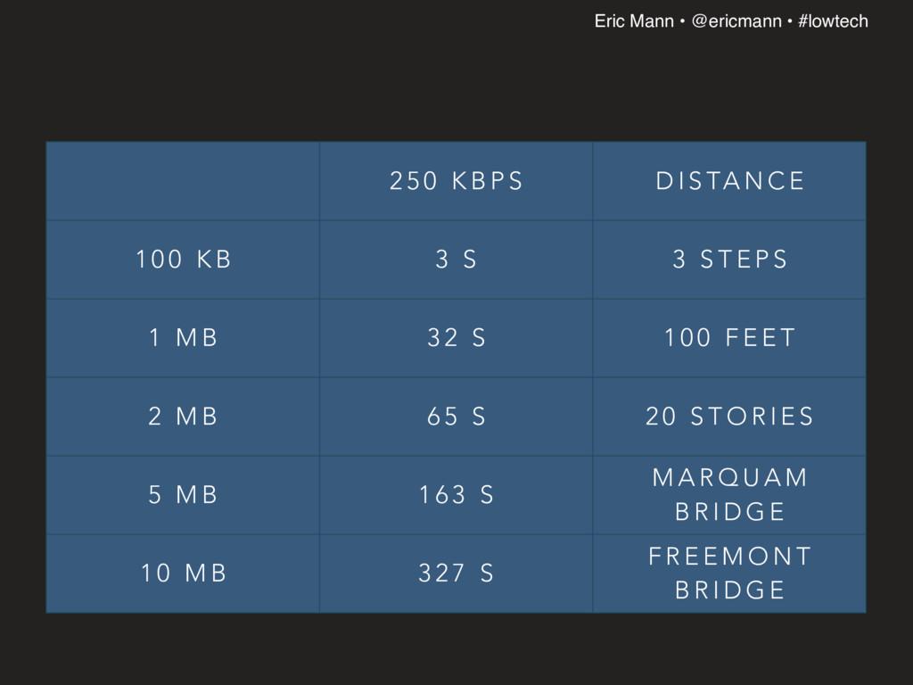 Eric Mann • @ericmann • #lowtech 2 5 0 K B P S ...