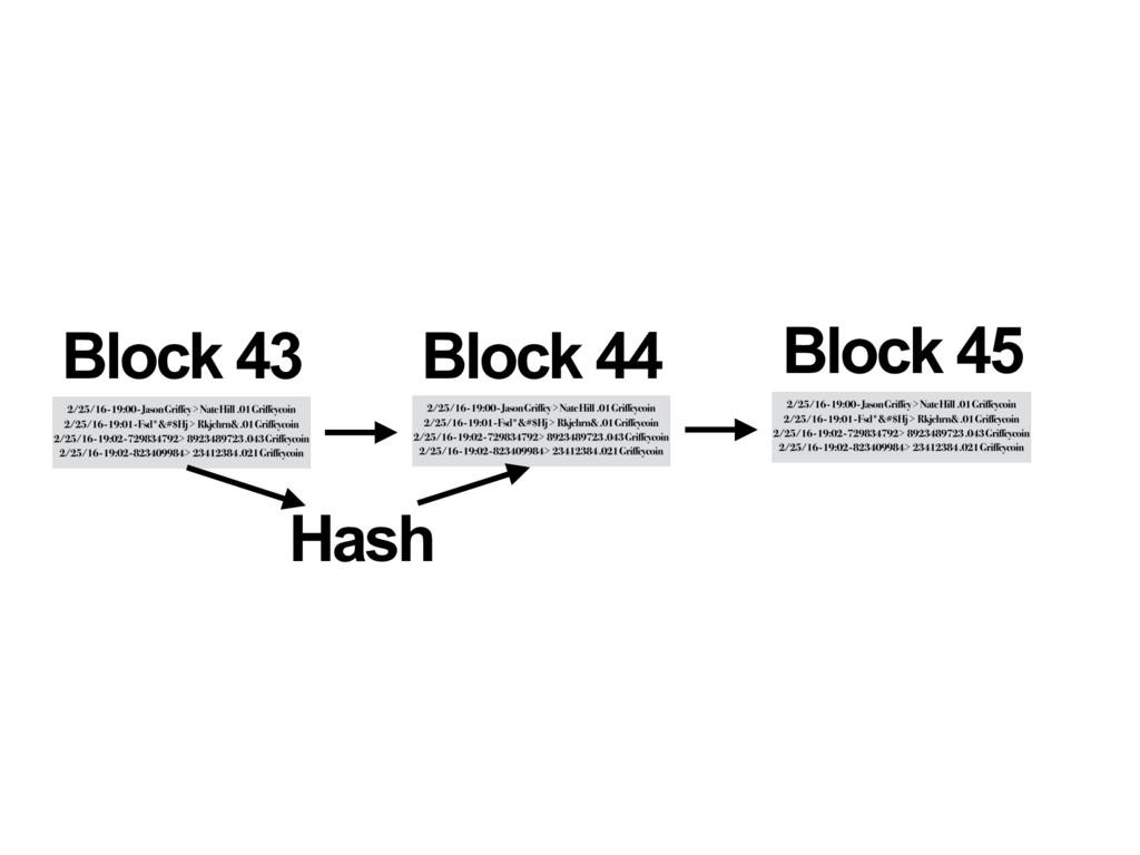 Block 43 Block 44 Hash Block 45