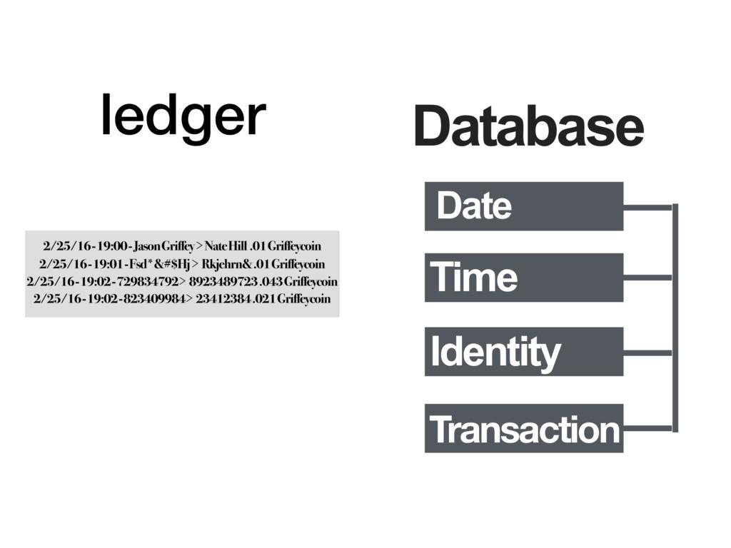 ledger Database Date Time Identity Transaction