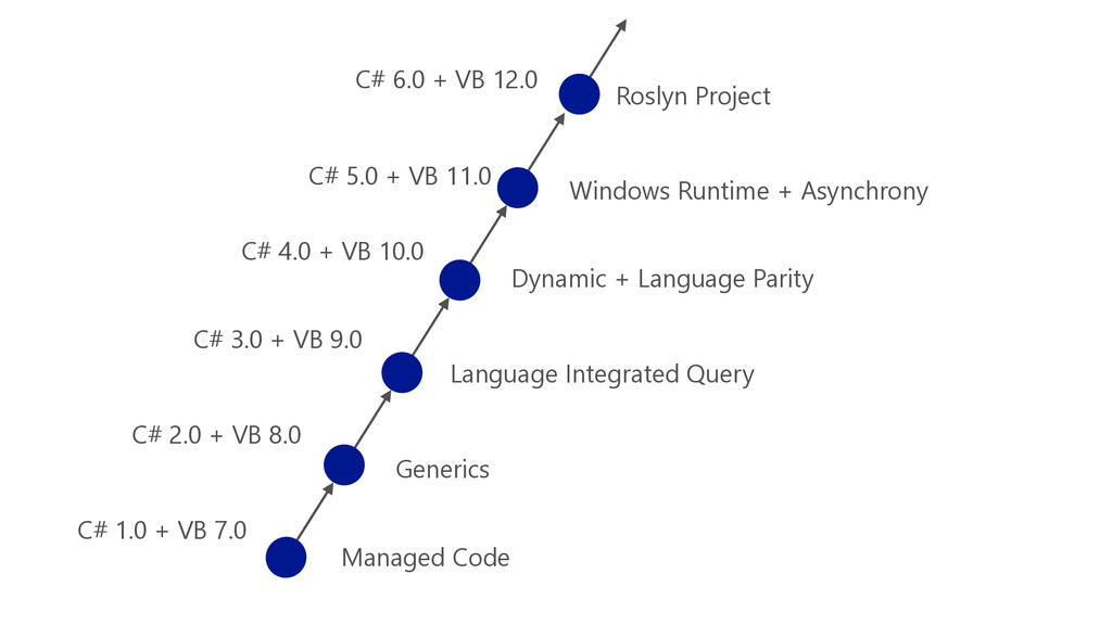 Managed Code Generics Language Integrated Query...