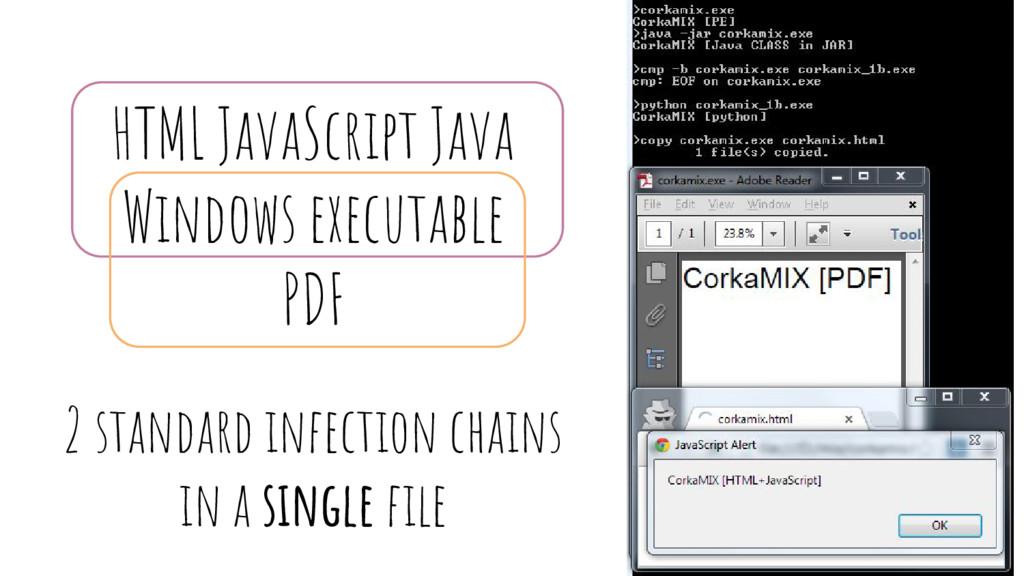 HTML JavaScript Java Windows executable PDF 2 s...
