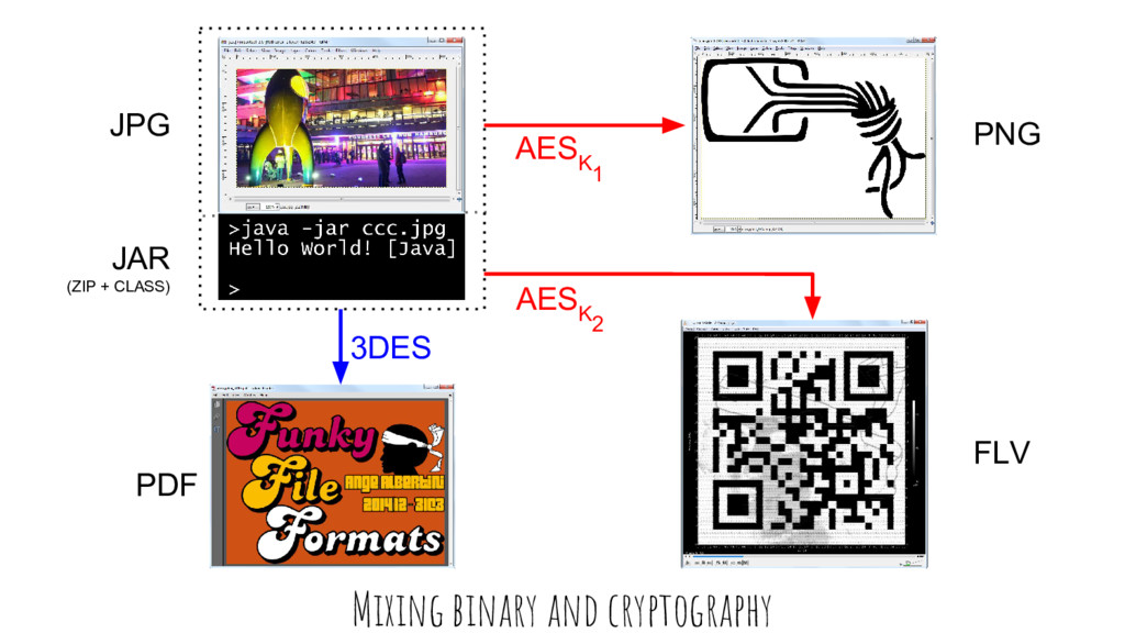 1 3DES Mixing binary and cryptography AES K AES...