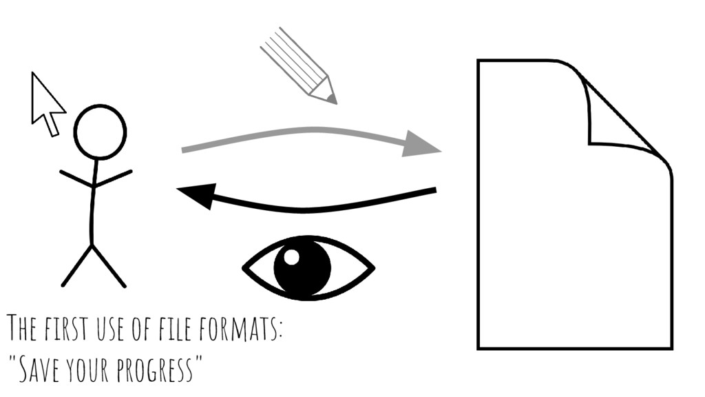 """The first use of file formats: """"Save your progr..."""