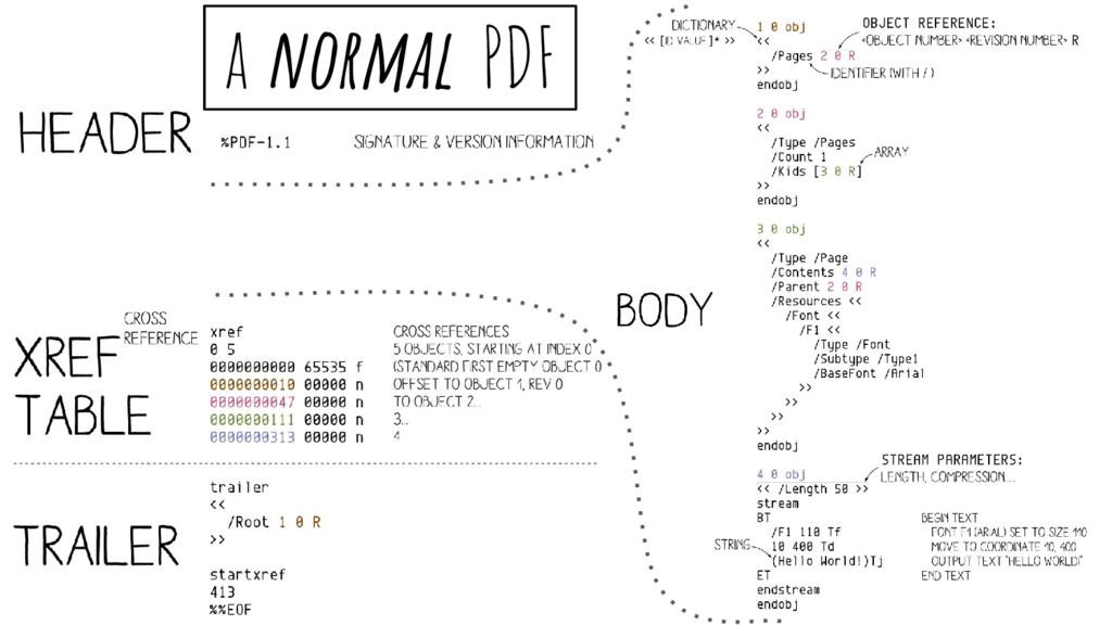 a normal PDF