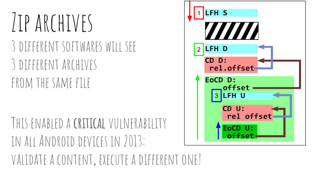 Zip archives 3 different softwares will see 3 d...